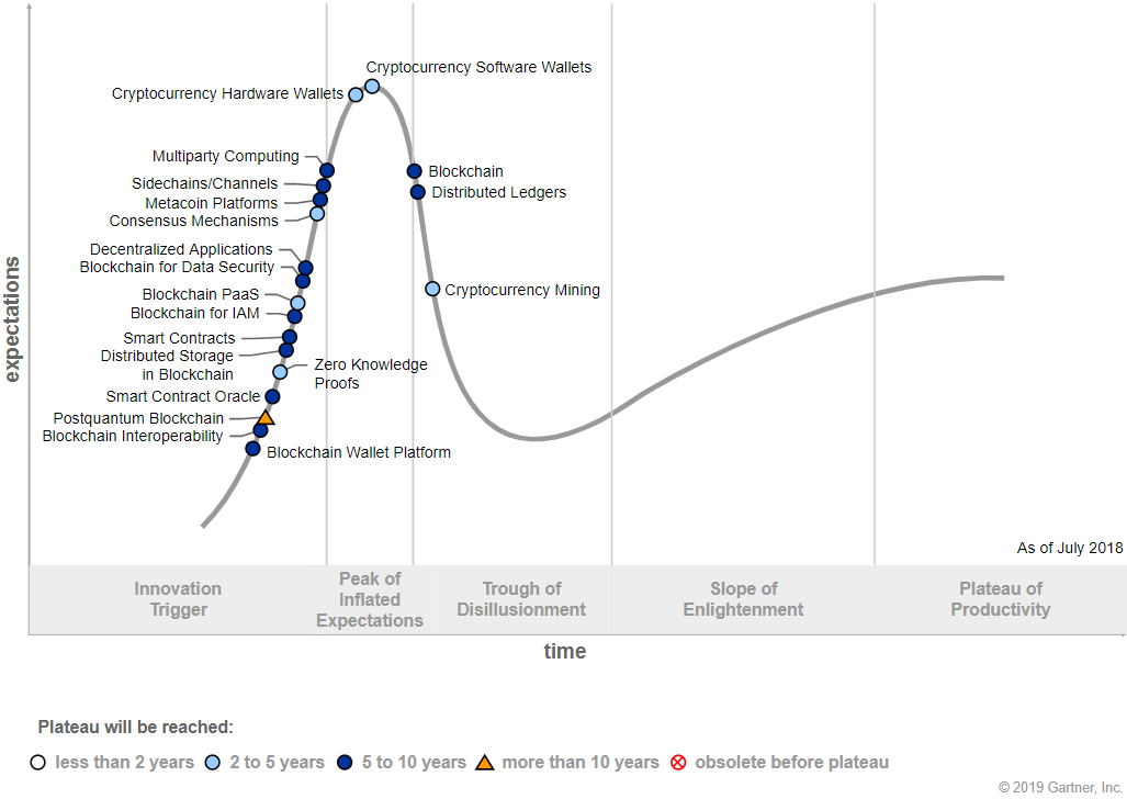 EN Technology Trends - Blockchain Hype Cycle 2018.png