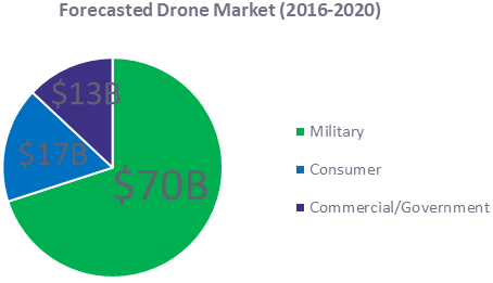 Technology Trends - Drones Market Value.png