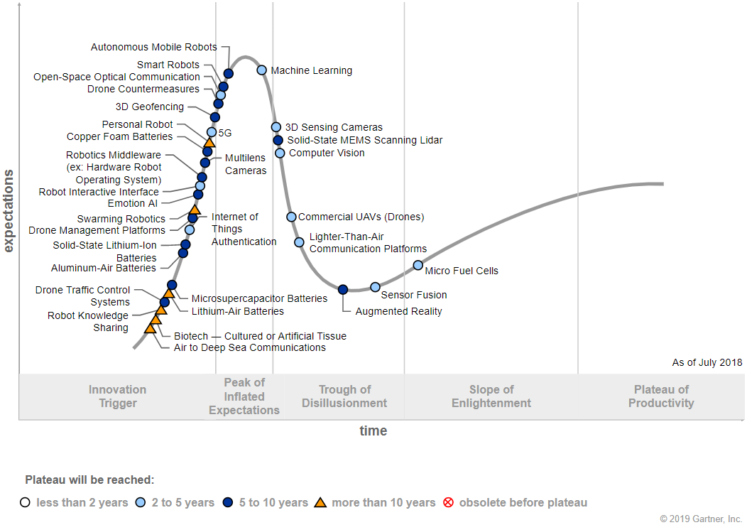 EN Technology Trends - Drones Hype Cycle.png