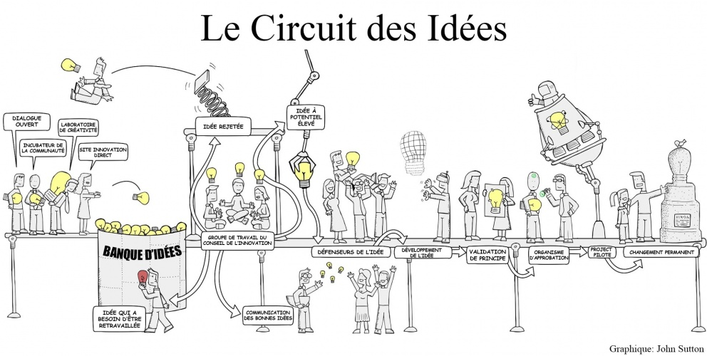 Idea journey french.jpg