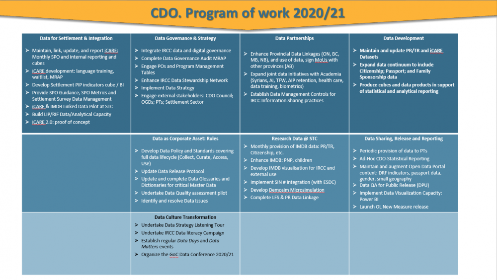 CDO Program of work 2021 detailed .PNG