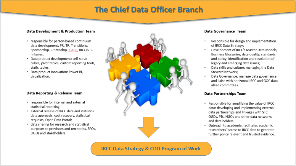 Chief Officer Data Branch.PNG