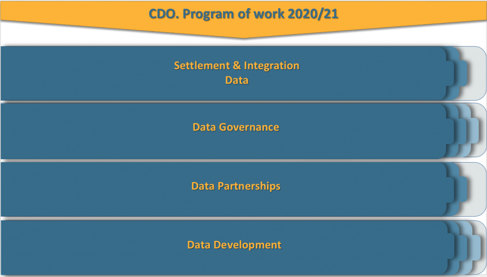 CDO Program of work 2021.PNG