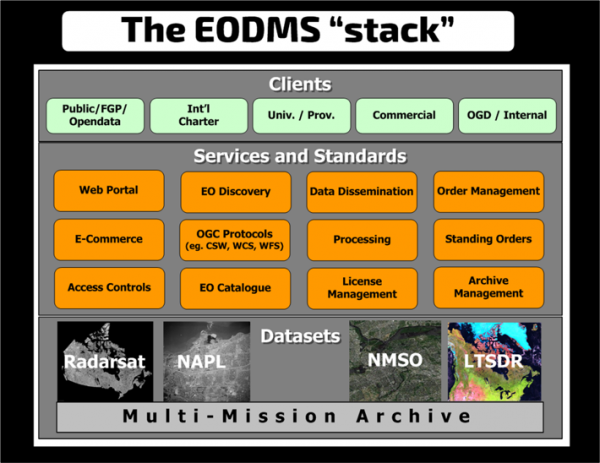 EODMS-Stack.png