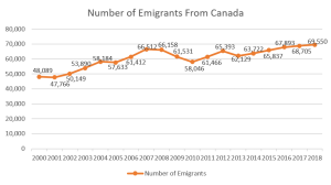 Number of Emigrants from Canada.png